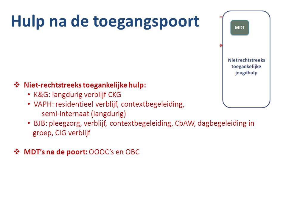  Niet-rechtstreeks toegankelijke hulp: K&G: langdurig verblijf CKG VAPH: residentieel verblijf, contextbegeleiding, semi-internaat (langdurig) BJB: pleegzorg, verblijf, contextbegeleiding, CbAW, dagbegeleiding in groep, CIG verblijf  MDT's na de poort: OOOC's en OBC Hulp na de toegangspoort