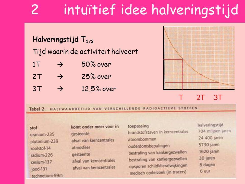 1 activiteit meten Geiger-Muller teller Nog net geen doorslagspanning  Elk Ioniserend deeltje trekt vonk Activiteit A (Bq) Aantal geregistreerde deel