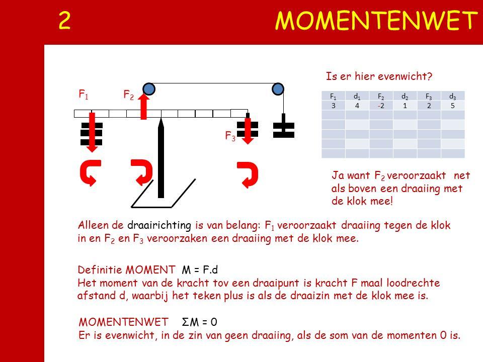 1 SPIEKBRIEFJE Je moet: - vectoren kunnen OPTELLEN (parallellogrammethode) - vectoren kunnen ONTBINDEN (omgekeerde parallellogrammethode). - de groott