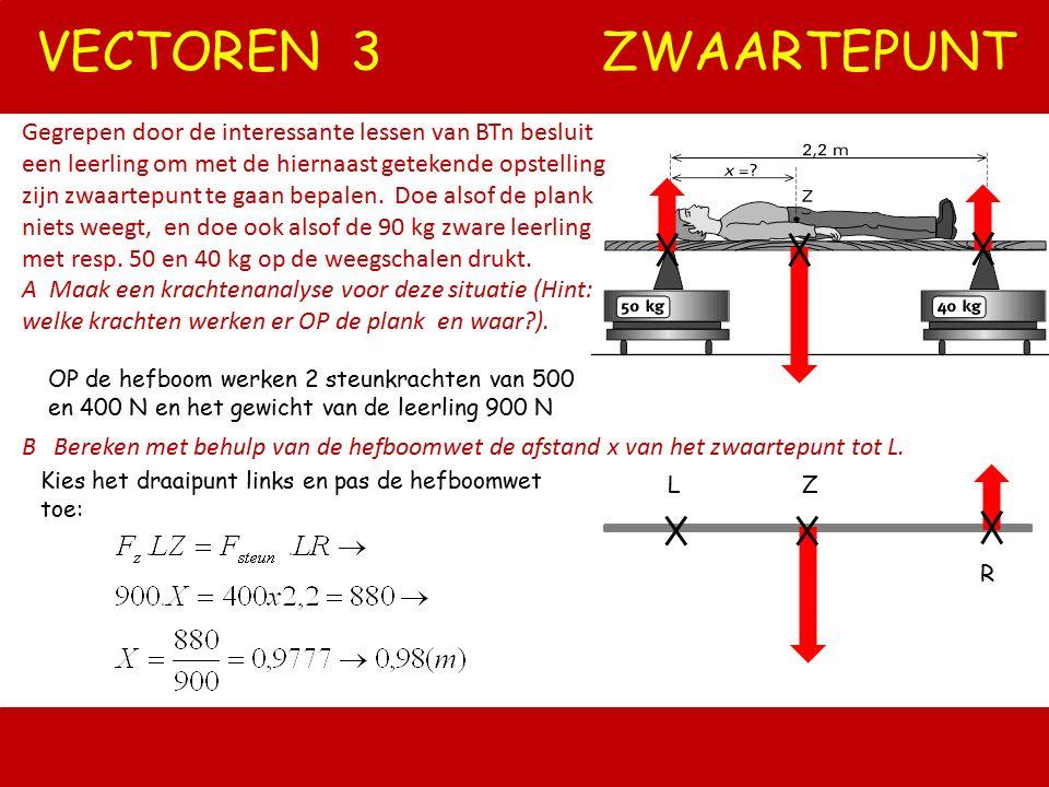 VECTOREN 2 STOPLICHT FzFz F links F rechts OMGEKEERDE PARALLELOGRAM CONSTRUCTIE Hoe groot zijn de krachten in de kabels? Het stoplicht is 100 kg. 60 o
