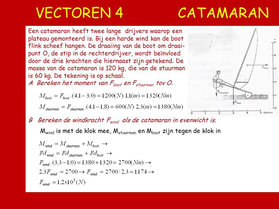 VECTOREN 3 ZWAARTEPUNT Gegrepen door de interessante lessen van BTn besluit een leerling om met de hiernaast getekende opstelling zijn zwaartepunt te
