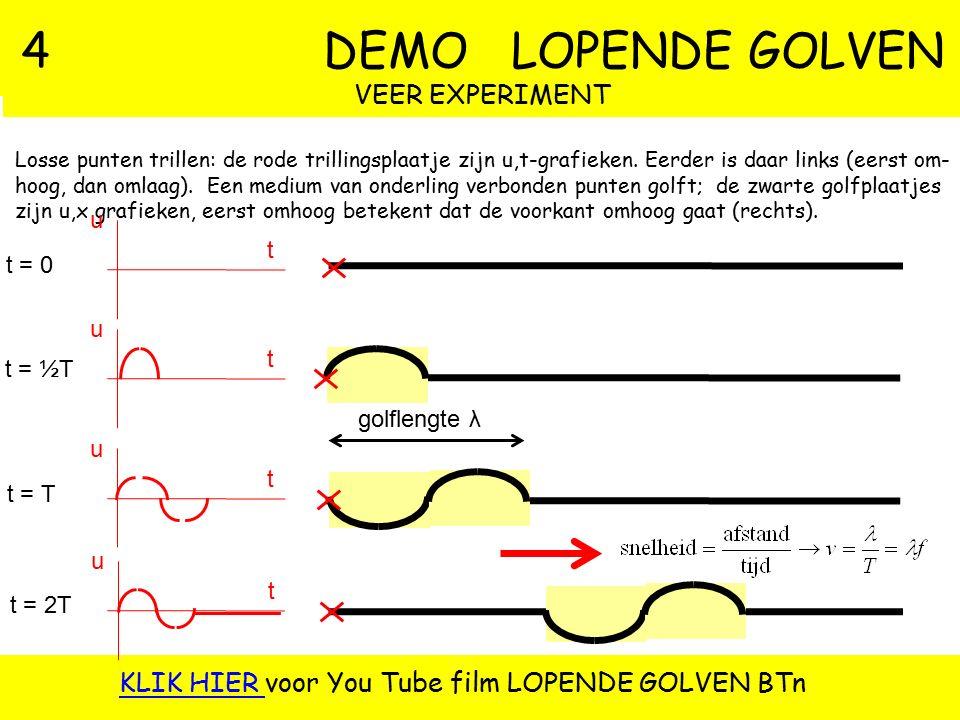 3 RESONANTIE: TRILSLINGER c (N/m) m (kg) L (m) Een massa van 200 gr hangt aan een veer met veersterkte 17 N/m. A Bereken de trillingstijd. B Bereken d