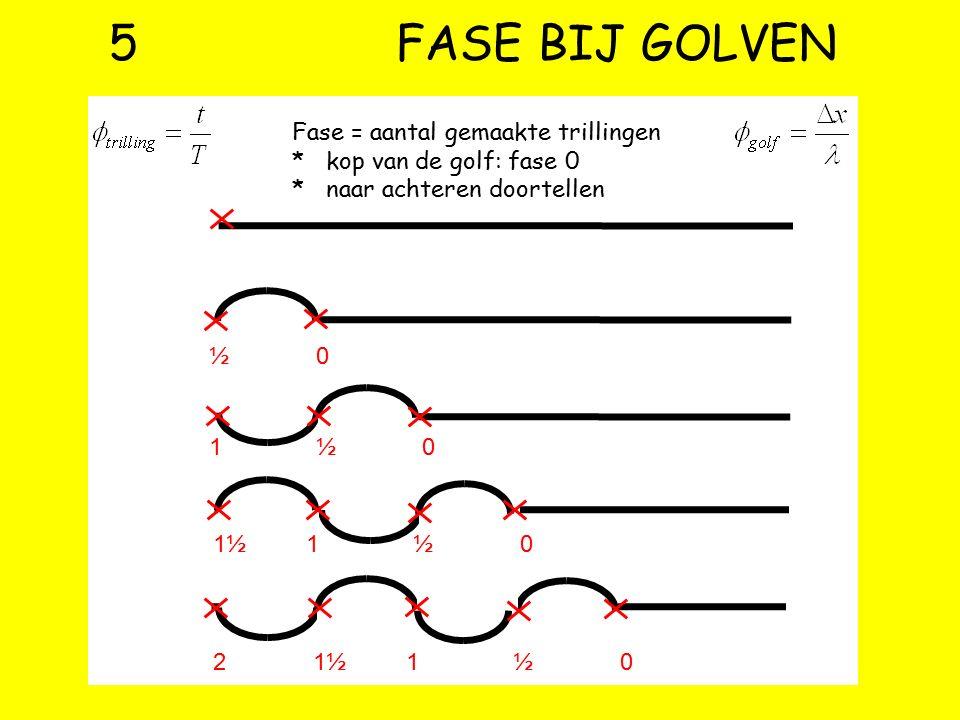 4 DEMO LOPENDE GOLVEN Losse punten trillen: de rode trillingsplaatje zijn u,t-grafieken. Eerder is daar links (eerst om- hoog, dan omlaag). Een medium