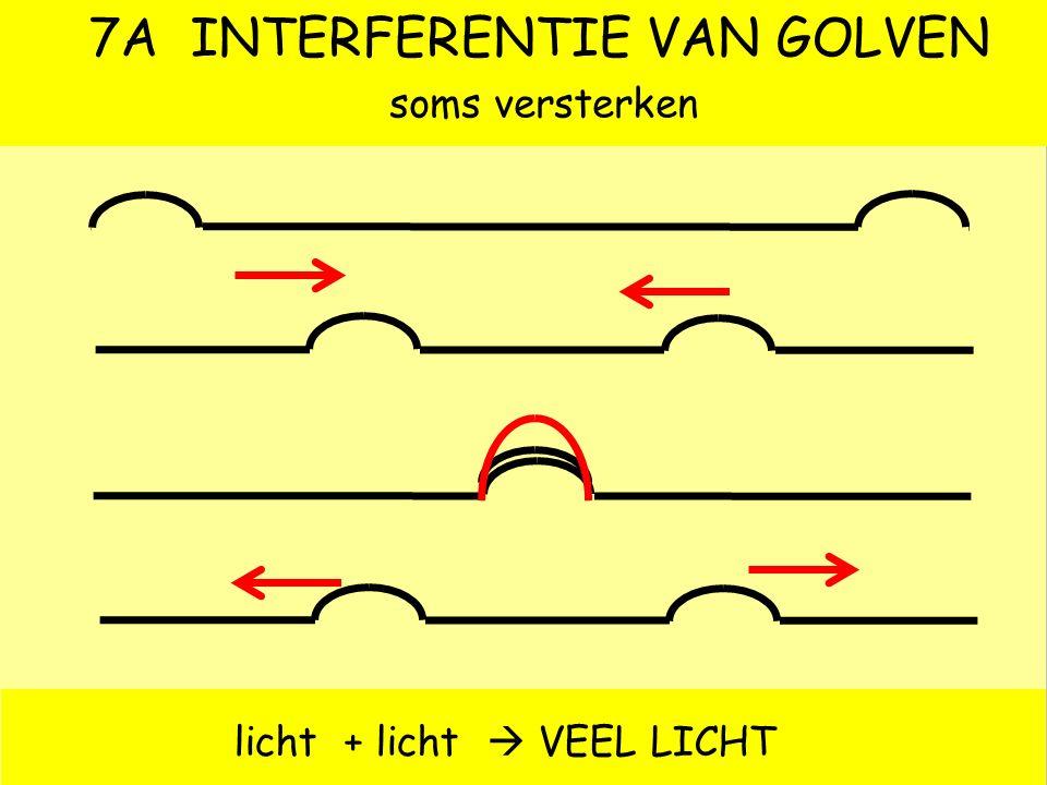 6 REFLECTIE VAN GOLVEN vast uiteinde los uiteinde vast uiteinde (X)  reactiewet  berg wordt dal  fasesprong ½ vast uiteinde (O)  doorzwiepen  ber