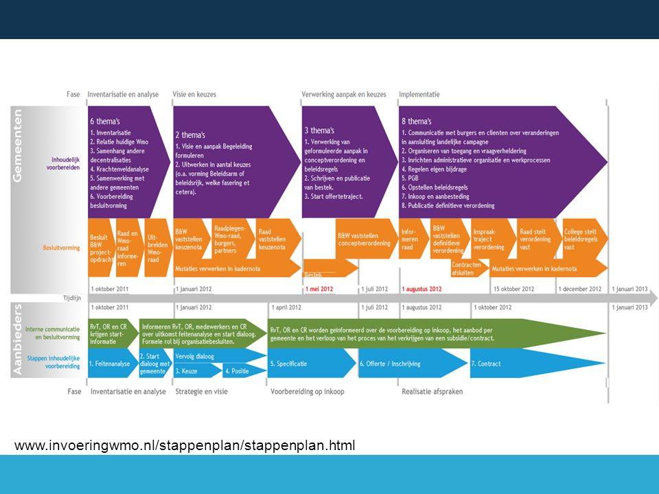 www.invoeringwmo.nl/stappenplan/stappenplan.html