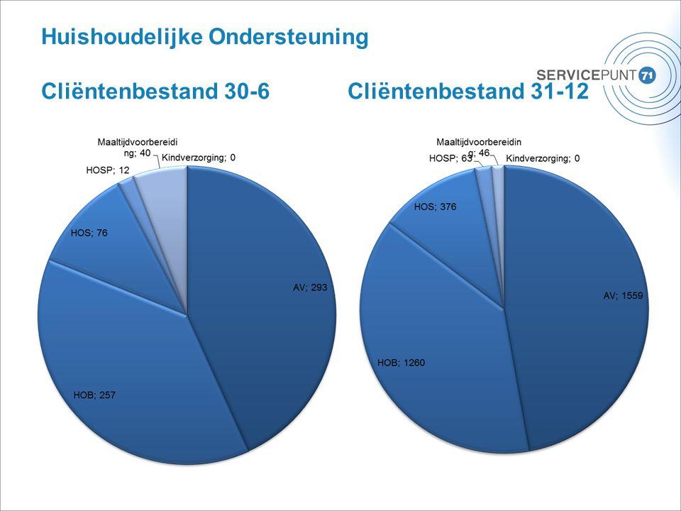 Huishoudelijke Ondersteuning Cliëntenbestand 30-6Cliëntenbestand 31-12