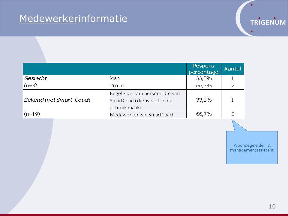 10 Medewerkerinformatie Woonbegeleider & managementassistent