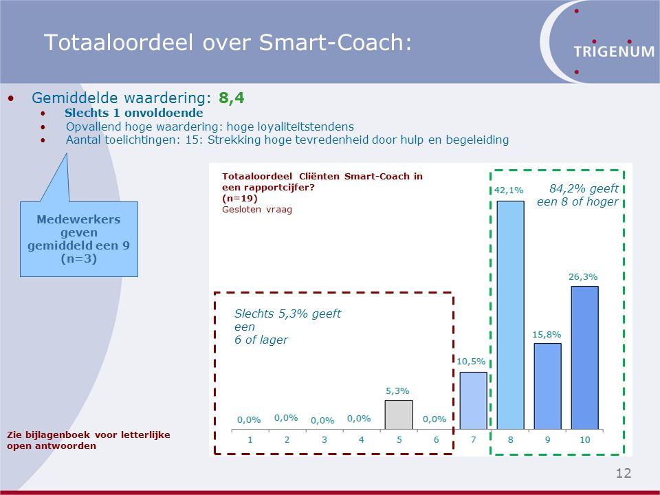 Gemiddelde waardering: 8,4 Slechts 1 onvoldoende Opvallend hoge waardering: hoge loyaliteitstendens Aantal toelichtingen: 15: Strekking hoge tevredenheid door hulp en begeleiding 12 Totaaloordeel over Smart-Coach: Slechts 5,3% geeft een 6 of lager 84,2% geeft een 8 of hoger Zie bijlagenboek voor letterlijke open antwoorden Totaaloordeel Cliënten Smart-Coach in een rapportcijfer.