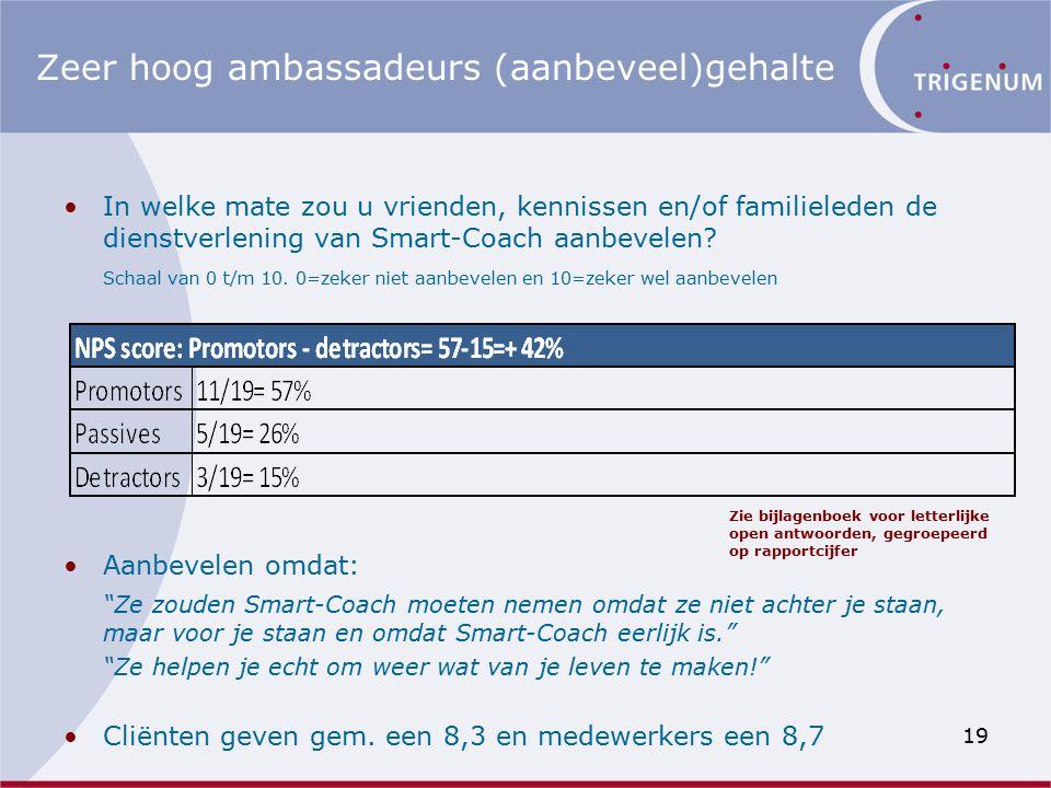 Zeer hoog ambassadeurs (aanbeveel)gehalte In welke mate zou u vrienden, kennissen en/of familieleden de dienstverlening van Smart-Coach aanbevelen.