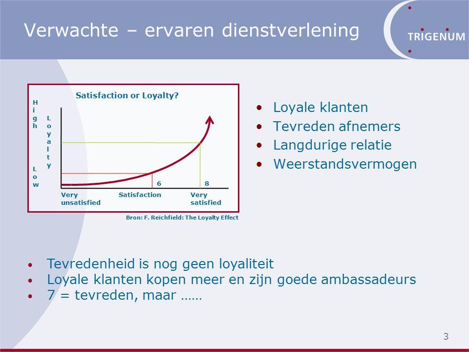 Verwachte – ervaren dienstverlening Loyale klanten Tevreden afnemers Langdurige relatie Weerstandsvermogen Tevredenheid is nog geen loyaliteit Loyale klanten kopen meer en zijn goede ambassadeurs 7 = tevreden, maar …… Satisfaction or Loyalty.