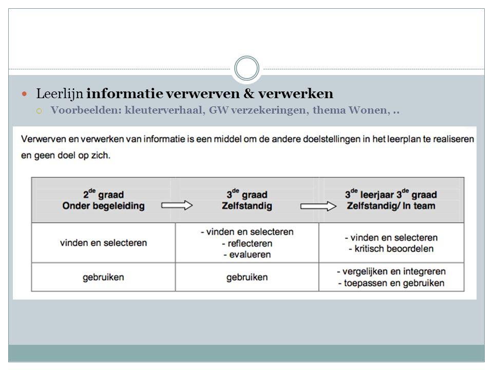 Leerlijn informatie verwerven & verwerken  Voorbeelden: kleuterverhaal, GW verzekeringen, thema Wonen,..