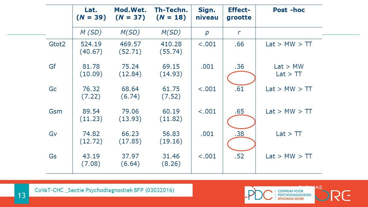 RELATIE MET STUDIERICHTINGEN (SO 2A) (Bachelorproeven: DE PRETER, 2014 & VERHOEVEN, 2014) 13 CoVaT-CHC _Sectie Psychodiagnostiek BFP (03032016) Lat.