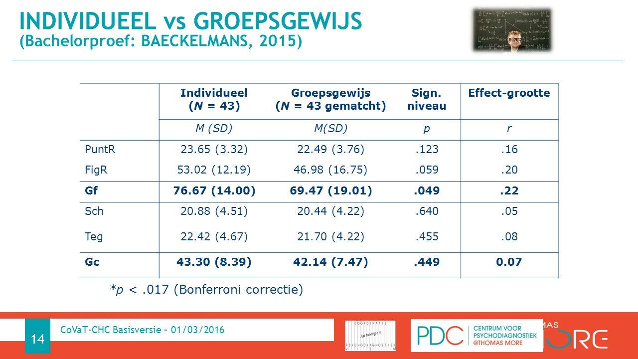 INDIVIDUEEL vs GROEPSGEWIJS (Bachelorproef: BAECKELMANS, 2015) 14 CoVaT-CHC Basisversie – 01/03/2016 Individueel (N = 43) Groepsgewijs (N = 43 gematcht) Sign.