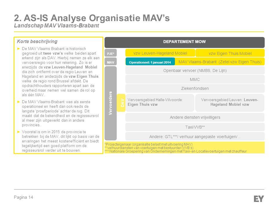 Pagina 14 2. AS-IS Analyse Organisatie MAV's Landschap MAV Vlaams-Brabant Korte beschrijving ►De MAV Vlaams Brabant is historisch gegroeid uit twee vz