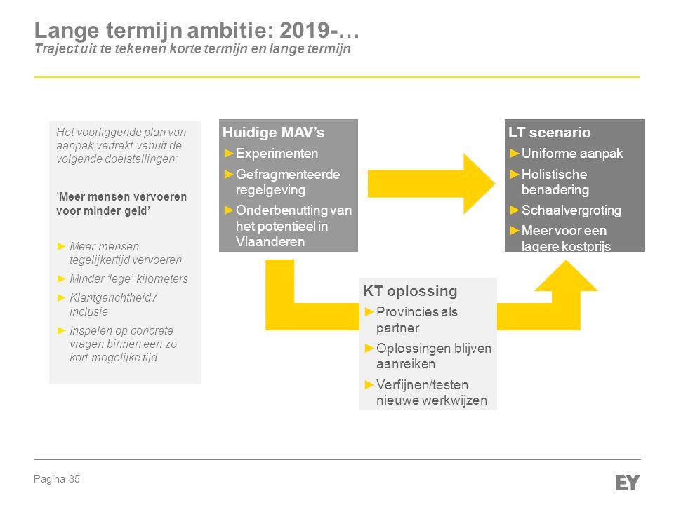 Pagina 35 Lange termijn ambitie: 2019-… Traject uit te tekenen korte termijn en lange termijn Huidige MAV's ►Experimenten ►Gefragmenteerde regelgeving