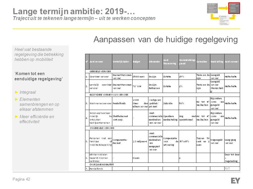 Pagina 42 Heel wat bestaande regelgeving die betrekking hebben op mobiliteit 'Komen tot een eenduidige regelgeving' ►Integraal ►Elementen samenbrengen