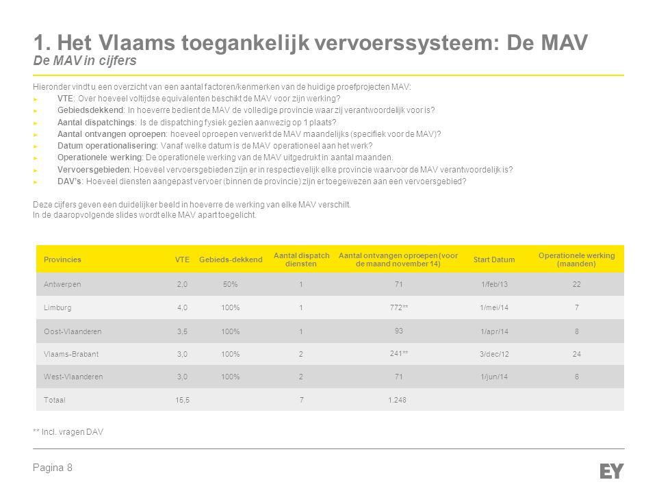 Pagina 8 Hieronder vindt u een overzicht van een aantal factoren/kenmerken van de huidige proefprojecten MAV: ► VTE: Over hoeveel voltijdse equivalent