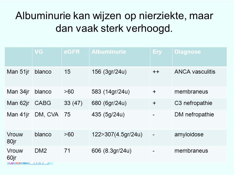 VGeGFRAlbuminurieEryDiagnose Man 51jrblanco15156 (3gr/24u)++ANCA vasculitis Man 34jrblanco>60583 (14gr/24u)+membraneus Man 62jrCABG33 (47)680 (6gr/24u)+C3 nefropathie Man 41jrDM, CVA75435 (5g/24u)-DM nefropathie Vrouw 80jr blanco>60122>307(4.5gr/24u)-amyloidose Vrouw 60jr DM271606 (8.3gr/24u)-membraneus Albuminurie kan wijzen op nierziekte, maar dan vaak sterk verhoogd.