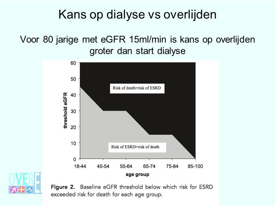Kans op dialyse vs overlijden Voor 80 jarige met eGFR 15ml/min is kans op overlijden groter dan start dialyse