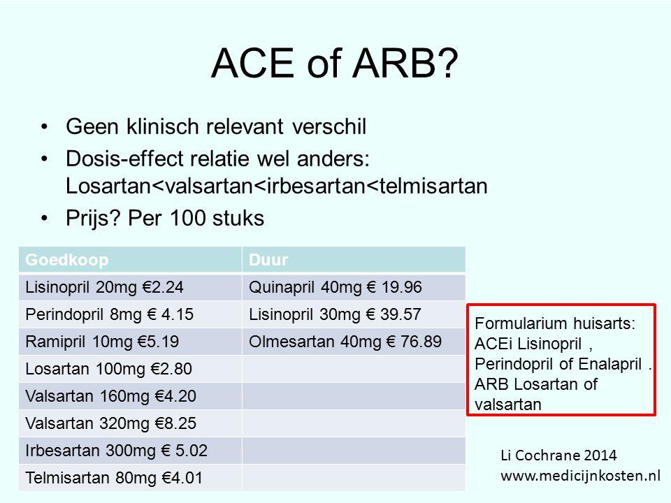ACE of ARB? Geen klinisch relevant verschil Dosis-effect relatie wel anders: Losartan<valsartan<irbesartan<telmisartan Prijs? Per 100 stuks Li Cochran
