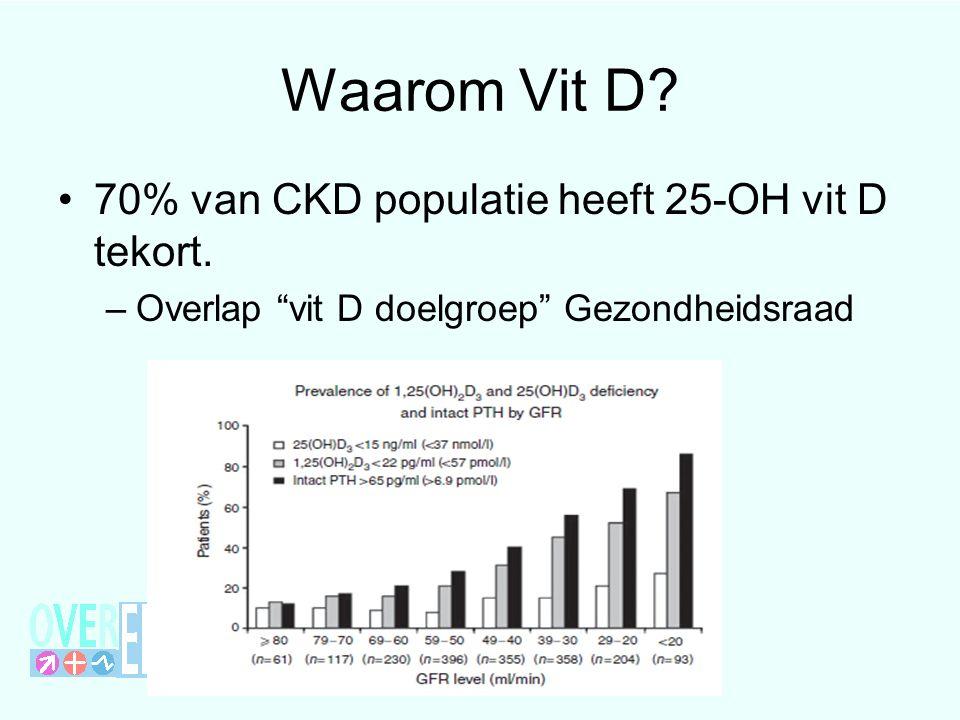 Waarom Vit D. 70% van CKD populatie heeft 25-OH vit D tekort.