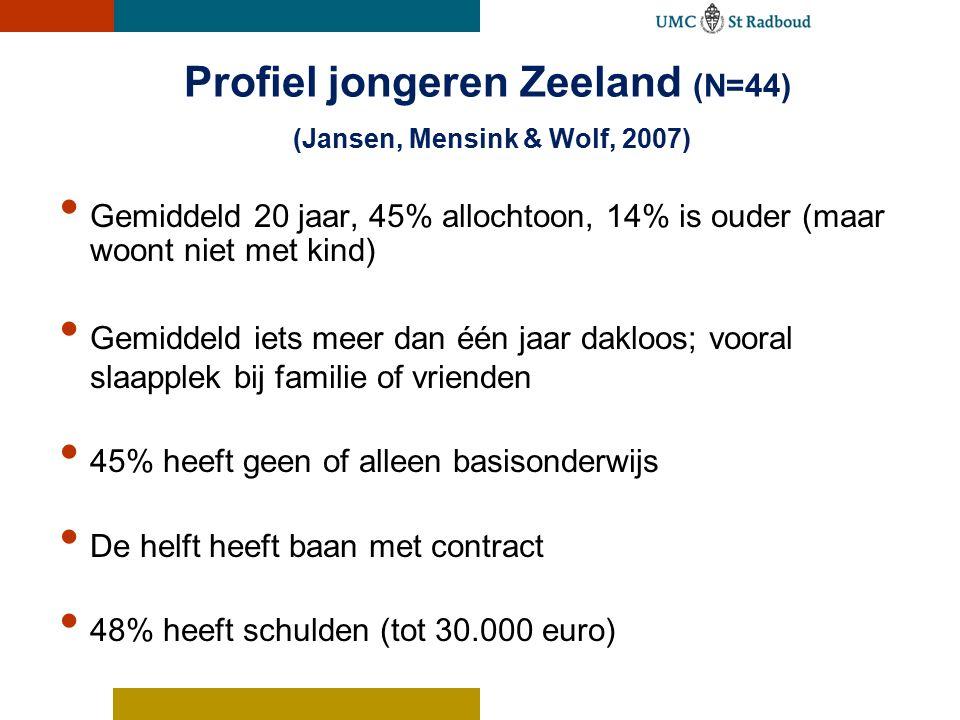 Profiel jongeren Zeeland (N=44) (Jansen, Mensink & Wolf, 2007) Gemiddeld 20 jaar, 45% allochtoon, 14% is ouder (maar woont niet met kind) Gemiddeld iets meer dan één jaar dakloos; vooral slaapplek bij familie of vrienden 45% heeft geen of alleen basisonderwijs De helft heeft baan met contract 48% heeft schulden (tot 30.000 euro)