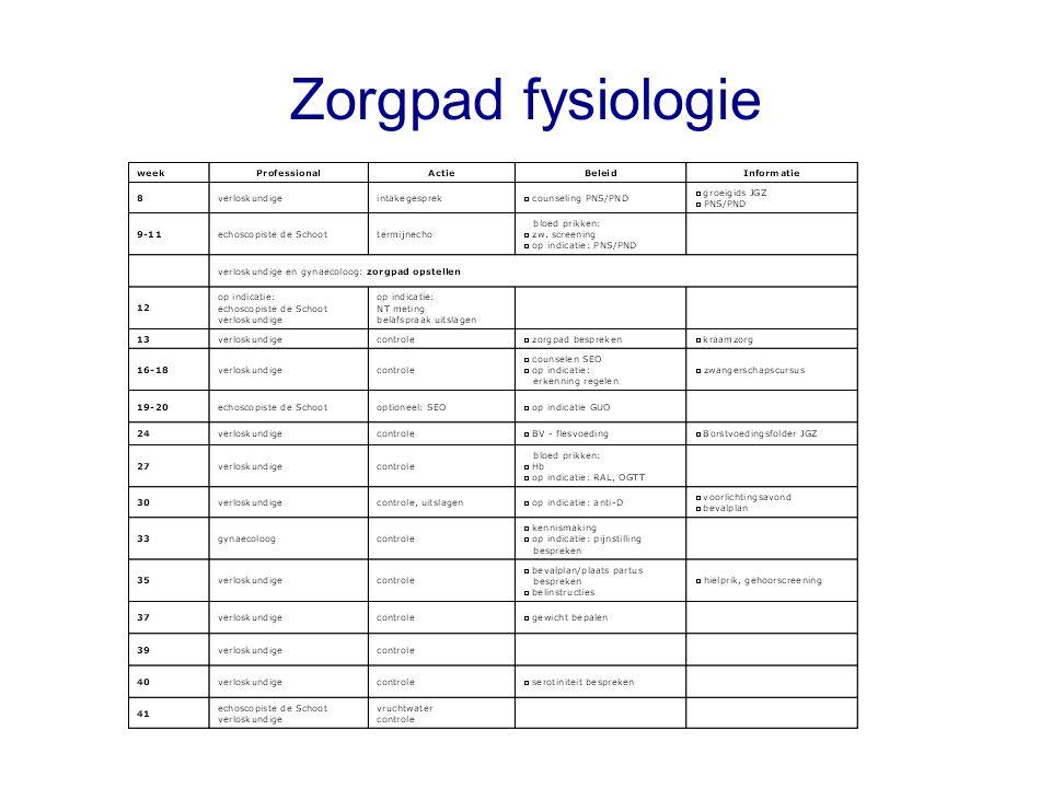 Zorgpad fysiologie