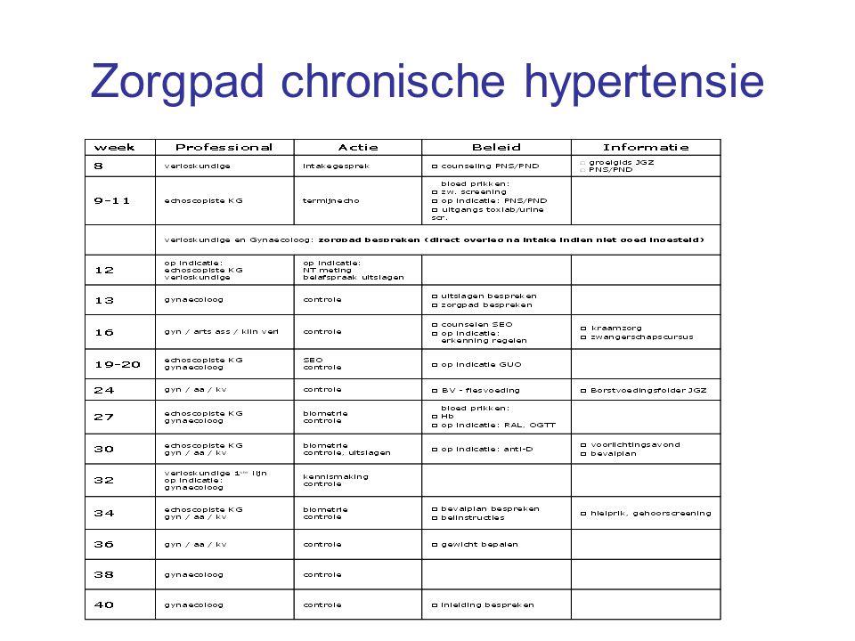 Zorgpad chronische hypertensie