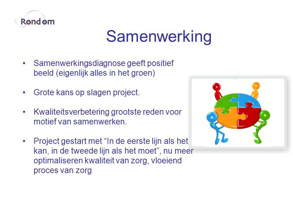 Samenwerking Samenwerkingsdiagnose geeft positief beeld (eigenlijk alles in het groen) Grote kans op slagen project. Kwaliteitsverbetering grootste re