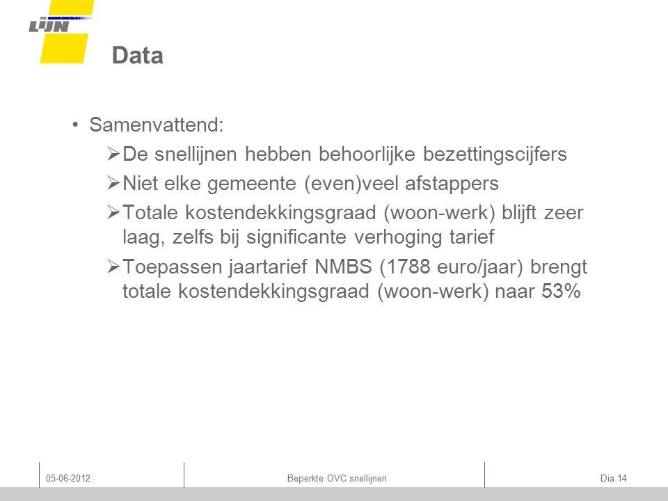Data 05-06-2012Beperkte OVC snellijnen Dia 14 Samenvattend:  De snellijnen hebben behoorlijke bezettingscijfers  Niet elke gemeente (even)veel afstappers  Totale kostendekkingsgraad (woon-werk) blijft zeer laag, zelfs bij significante verhoging tarief  Toepassen jaartarief NMBS (1788 euro/jaar) brengt totale kostendekkingsgraad (woon-werk) naar 53%