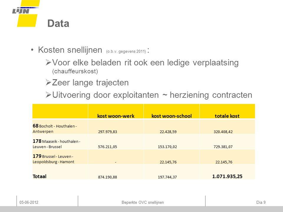 Data 05-06-2012Beperkte OVC snellijnen Dia 9 Kosten snellijnen (o.b.v.