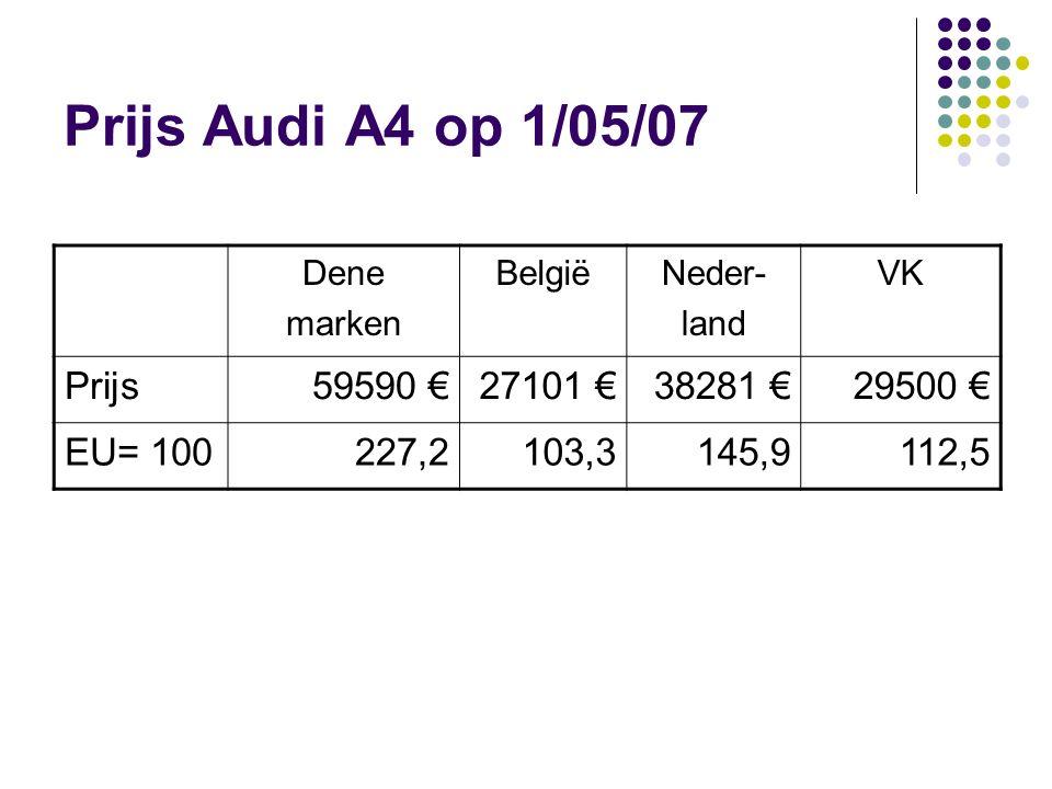 Verklaring verschillen Maar : belastingen worden betaald in land van bestemming Voorbeeld: Belg koopt Audi A4 in Denemarken: prijs = 21251 € + Belgische belasting Dit zou goedkoper moeten zijn dan kopen in België: prijs = 22028 € + Belgische belasting DKBNlVK Tax excl.21251220282312324701 EU = 10098,7102,3107,4114,7 Belastingen: