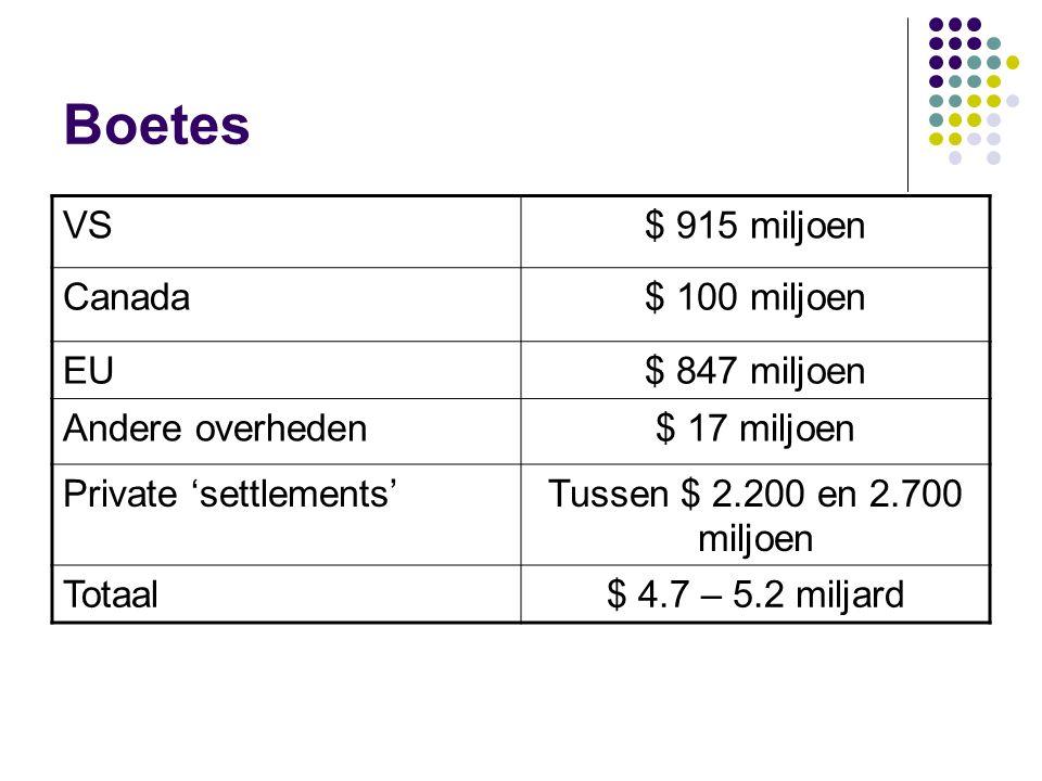 Boetes VS$ 915 miljoen Canada$ 100 miljoen EU$ 847 miljoen Andere overheden$ 17 miljoen Private 'settlements'Tussen $ 2.200 en 2.700 miljoen Totaal$ 4