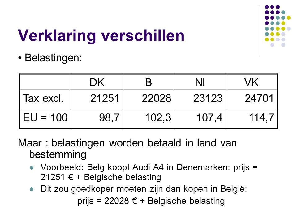 Verklaring verschillen Maar : belastingen worden betaald in land van bestemming Voorbeeld: Belg koopt Audi A4 in Denemarken: prijs = 21251 € + Belgisc