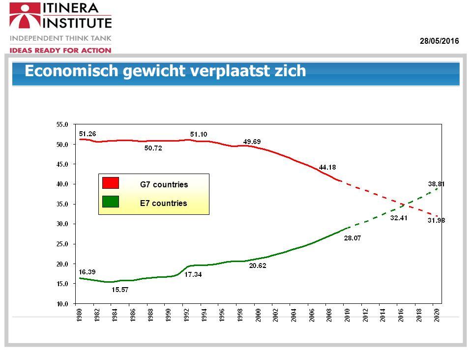 28/05/2016 Economisch gewicht verplaatst zich G7 countries E7 countries
