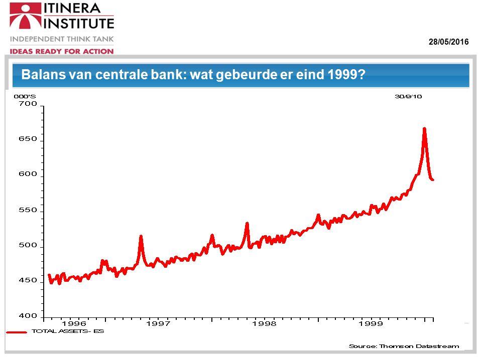 28/05/2016 Balans van centrale bank: wat gebeurde er eind 1999