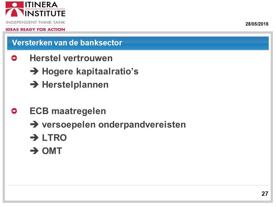 28/05/2016 27 Versterken van de banksector Herstel vertrouwen  Hogere kapitaalratio's  Herstelplannen ECB maatregelen  versoepelen onderpandvereisten  LTRO  OMT