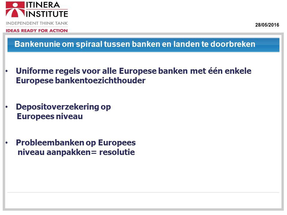 28/05/2016 Uniforme regels voor alle Europese banken met één enkele Europese bankentoezichthouder Depositoverzekering op Europees niveau Probleembanken op Europees niveau aanpakken= resolutie Bankenunie om spiraal tussen banken en landen te doorbreken