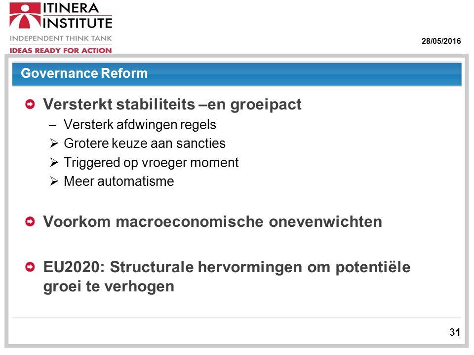 28/05/2016 31 Governance Reform Versterkt stabiliteits –en groeipact –Versterk afdwingen regels  Grotere keuze aan sancties  Triggered op vroeger moment  Meer automatisme Voorkom macroeconomische onevenwichten EU2020: Structurale hervormingen om potentiële groei te verhogen