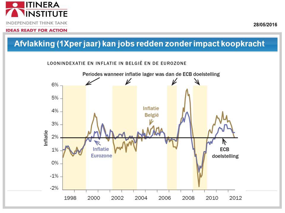 28/05/2016 Afvlakking (1Xper jaar) kan jobs redden zonder impact koopkracht