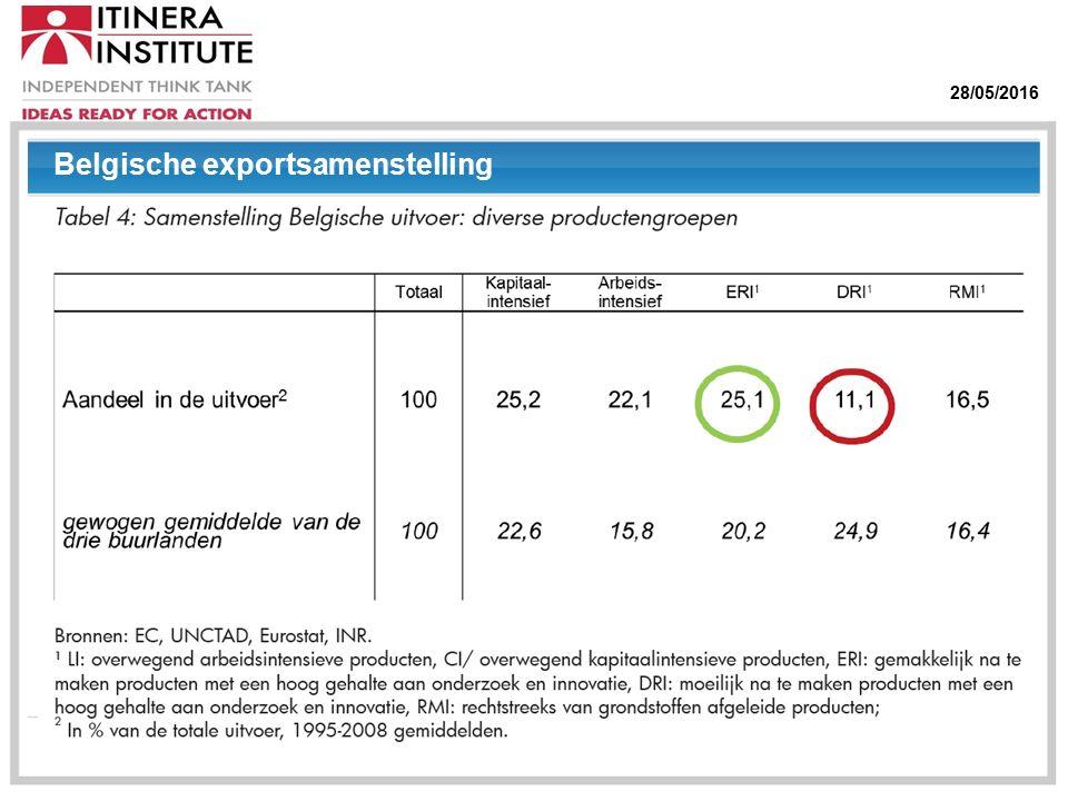28/05/2016 Belgische exportsamenstelling