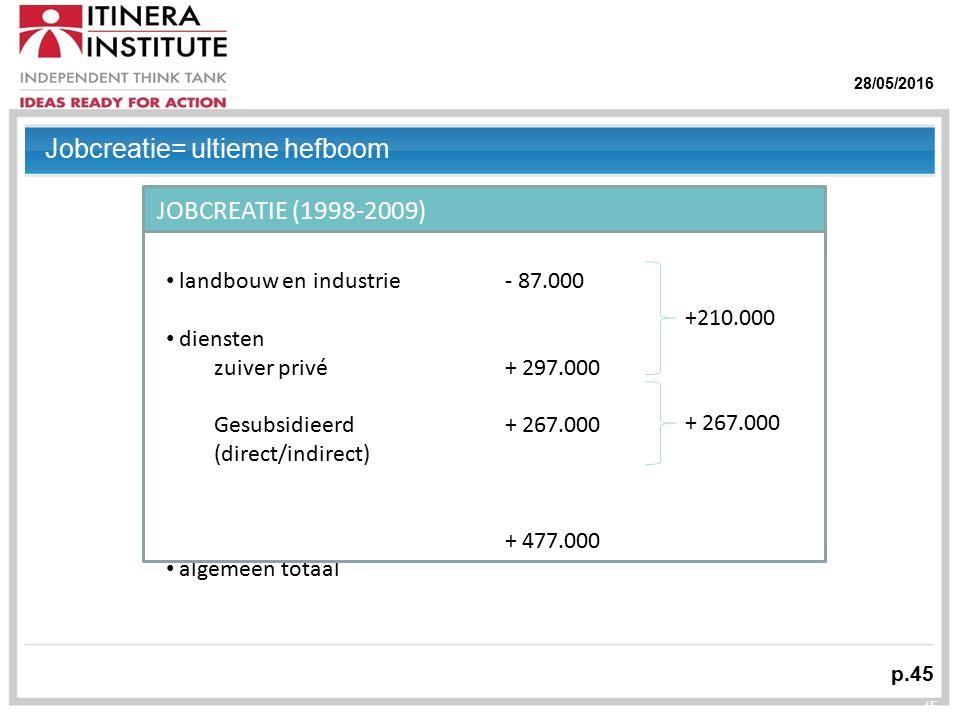 28/05/2016 p.45 45 landbouw en industrie diensten zuiver privé Gesubsidieerd (direct/indirect) algemeen totaal - 87.000 + 297.000 + 267.000 + 477.000 +210.000 + 267.000 JOBCREATIE (1998-2009) Jobcreatie= ultieme hefboom
