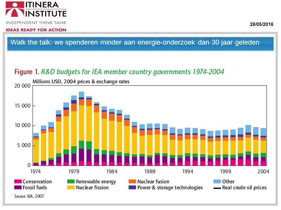 28/05/2016 Walk the talk: we spenderen minder aan energie-onderzoek dan 30 jaar geleden