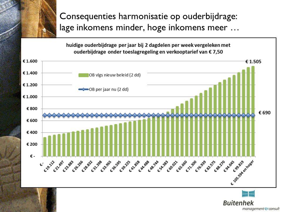 Consequenties harmonisatie op ouderbijdrage: lage inkomens minder, hoge inkomens meer …