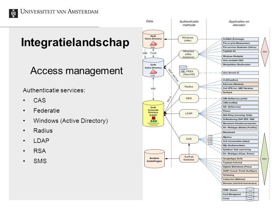 The end Identity en Access Management UvA, 2012-12-5