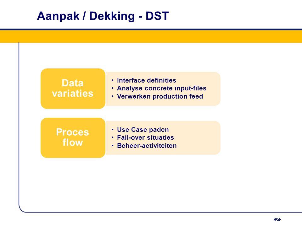 Aanpak / Dekking - DST Interface definities Analyse concrete input-files Verwerken production feed Data variaties Use Case paden Fail-over situaties B