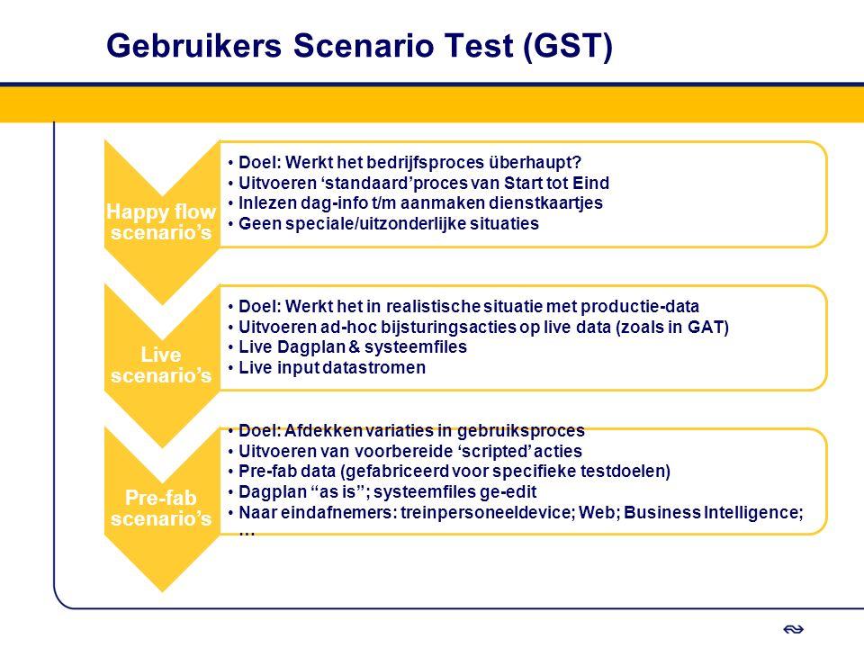Gebruikers Scenario Test (GST) Happy flow scenario's Doel: Werkt het bedrijfsproces überhaupt? Uitvoeren 'standaard'proces van Start tot Eind Inlezen