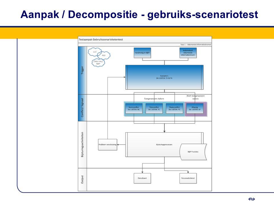 Aanpak / Decompositie - gebruiks-scenariotest