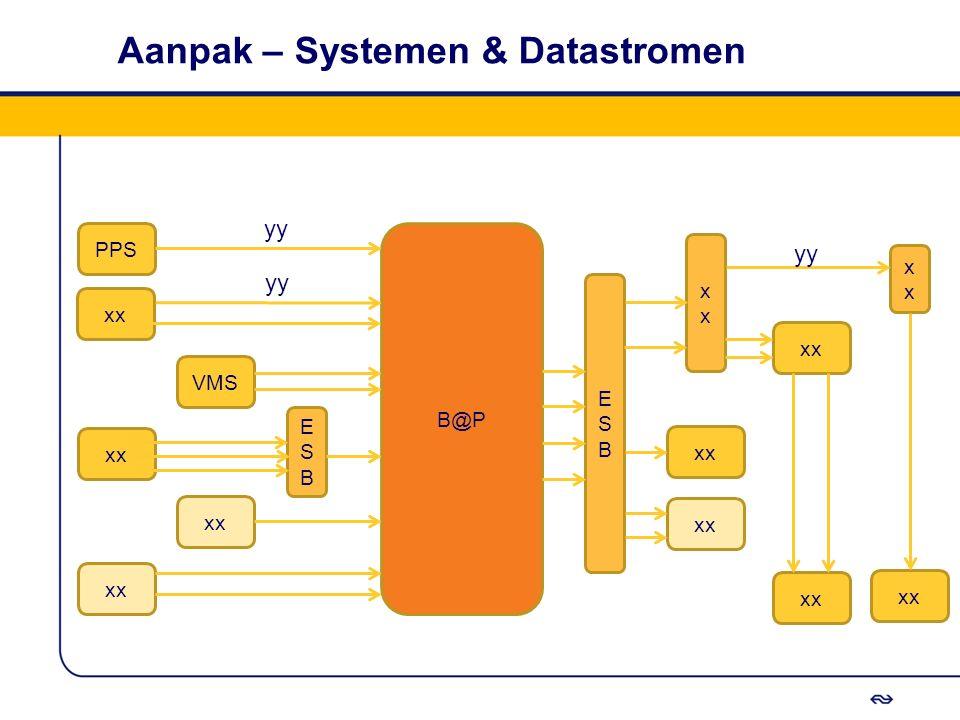 Aanpak – Systemen & Datastromen B@P PPS xx VMS xx ESBESB ESBESB x x yy
