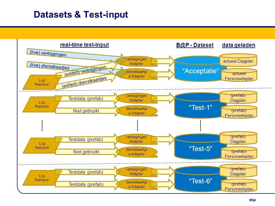 """Datasets & Test-input B@P - Dataset """"Test-1"""" vertragingen Adapter Log Replayer dienstkaartje s Adapter (prefab) Personeelsplan (prefab) Dagplan Testda"""